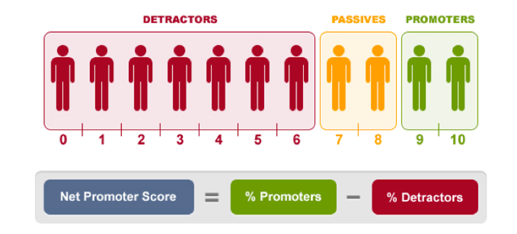 Understanding NPS, How It Works & Whether it's a Measurement that Makes Sense